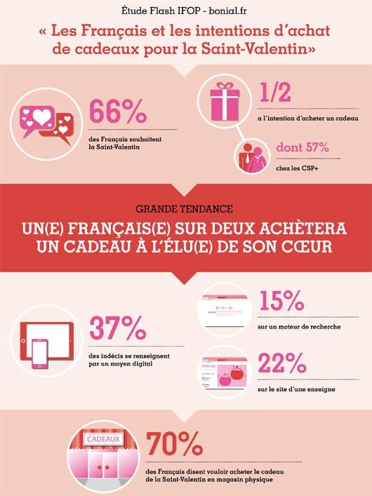 infographie Ifop Saint Valentin