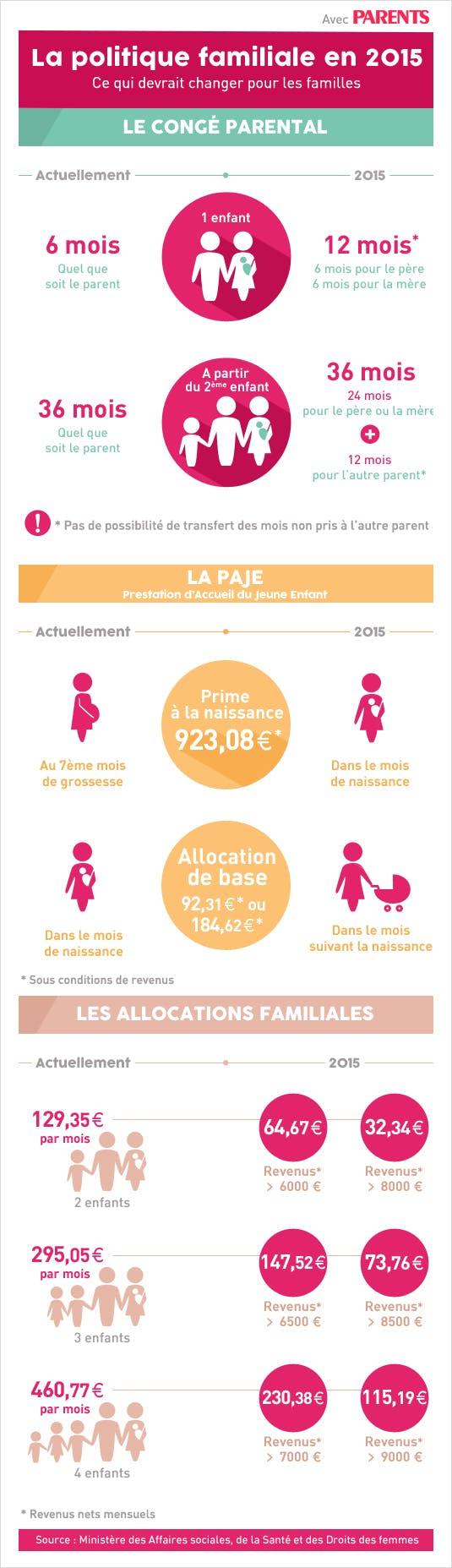 Réformes de la politique familiale en 2015