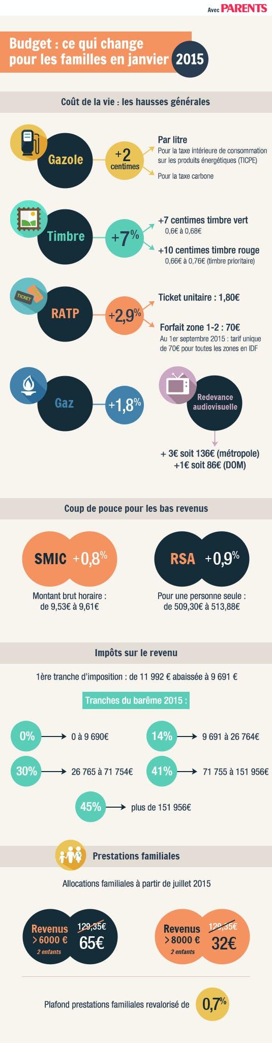 infographie du budget 2015