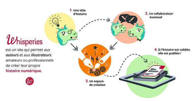 Whisperies plateforme collaborative