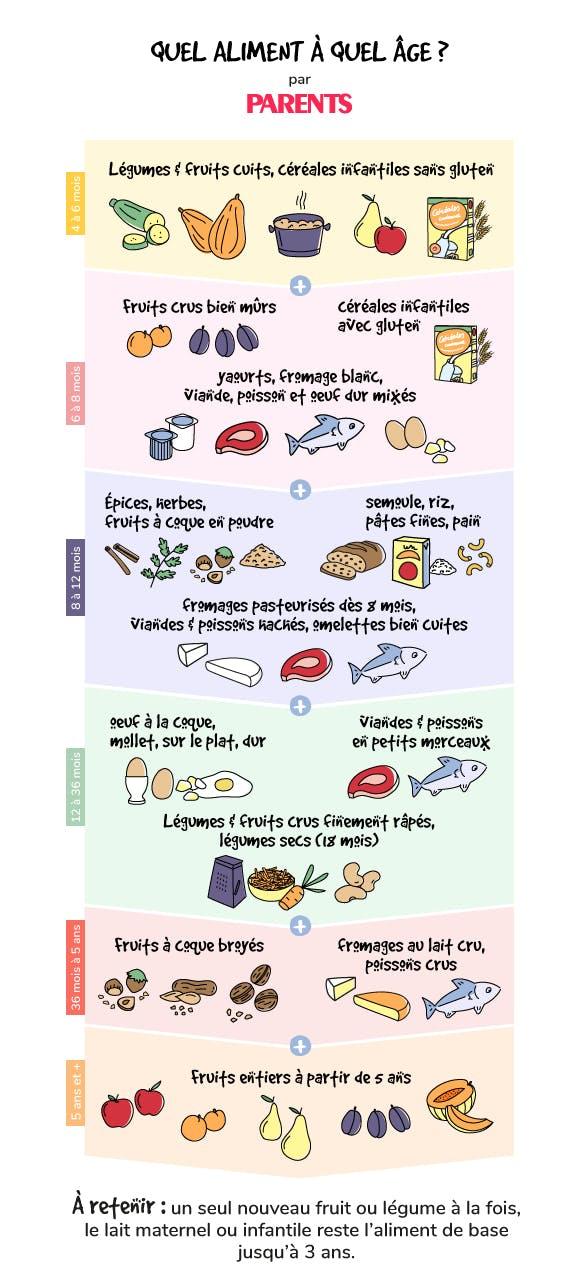 Nutrition et alimentation des b b s quel aliment quel - A quel age couper les ongles de bebe ...