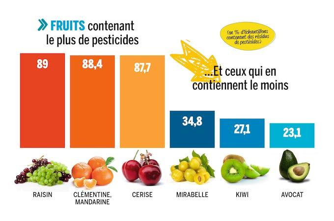 tableau des fruits contenant le plus de pesticides