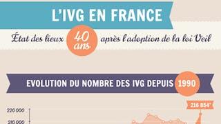 Infographie - L'IVG en France, 40 ans après la loi  Veil