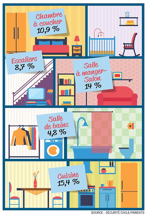 infographie accidents domestiques