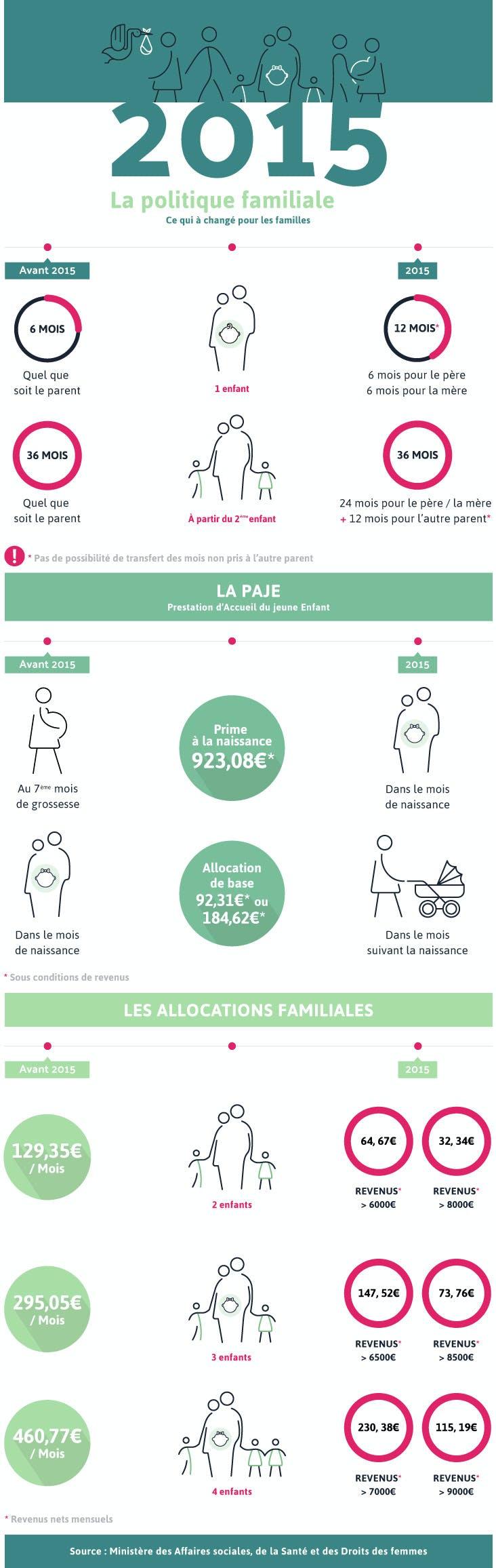 Infographie : réforme de la politique familiale en 2015