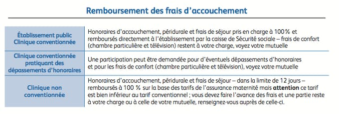 11d791c6e4d956 Quels examens sont remboursés quand on est enceinte     PARENTS.fr