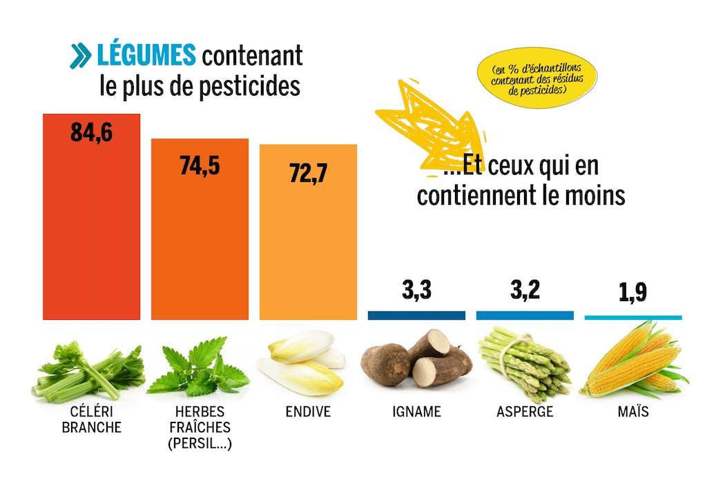 légumes contenant le plus de pesticides