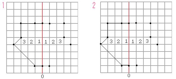 axe symetrie