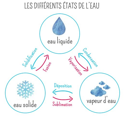 differents etats de l'eau