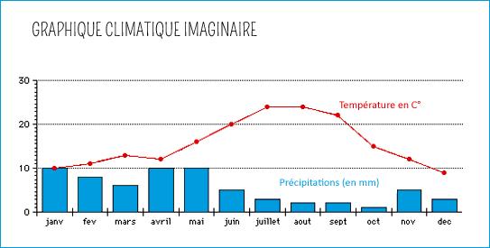 graphique climatique