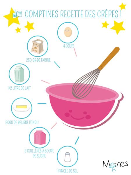 Comptine recette crêpes