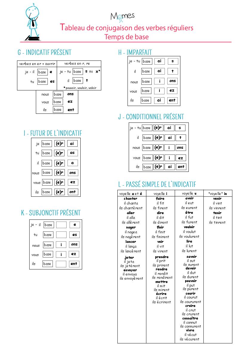 tableau de conjugaison verbes reguliers