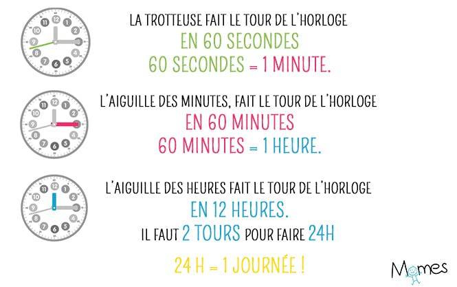 heure minute seconde