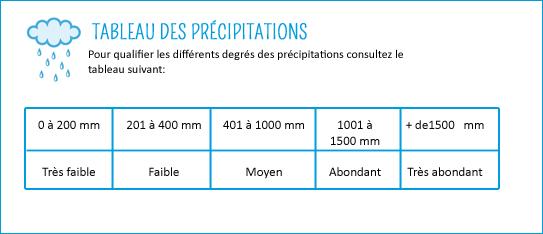tableau précipitation