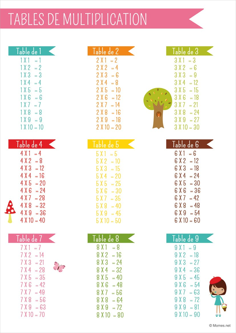 Tables de multiplication - Toute les tables de multiplication de 1 a 10 ...