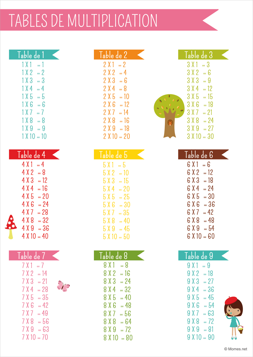 Tables de multiplication - Exercice de table de multiplication a imprimer ...