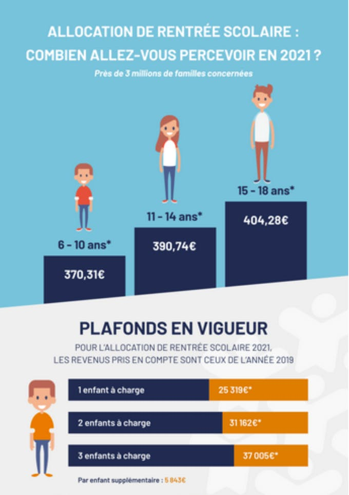 Le site aide-sociale.fr propose un simulateur gratuit pour l'allocation de rentrée scolaire