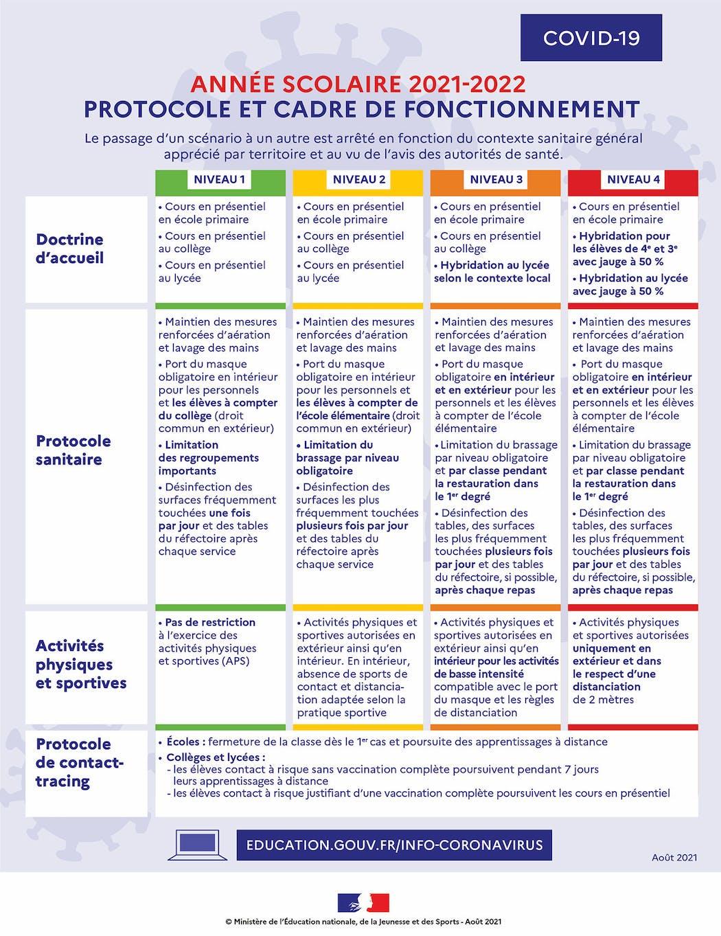 protocole sanitaire école Covid